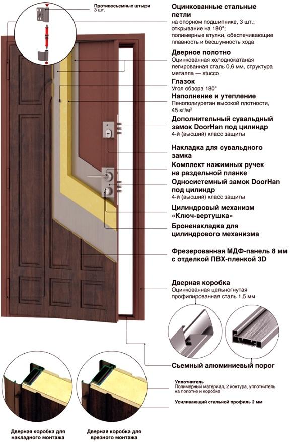 стальные двери премьера премиум