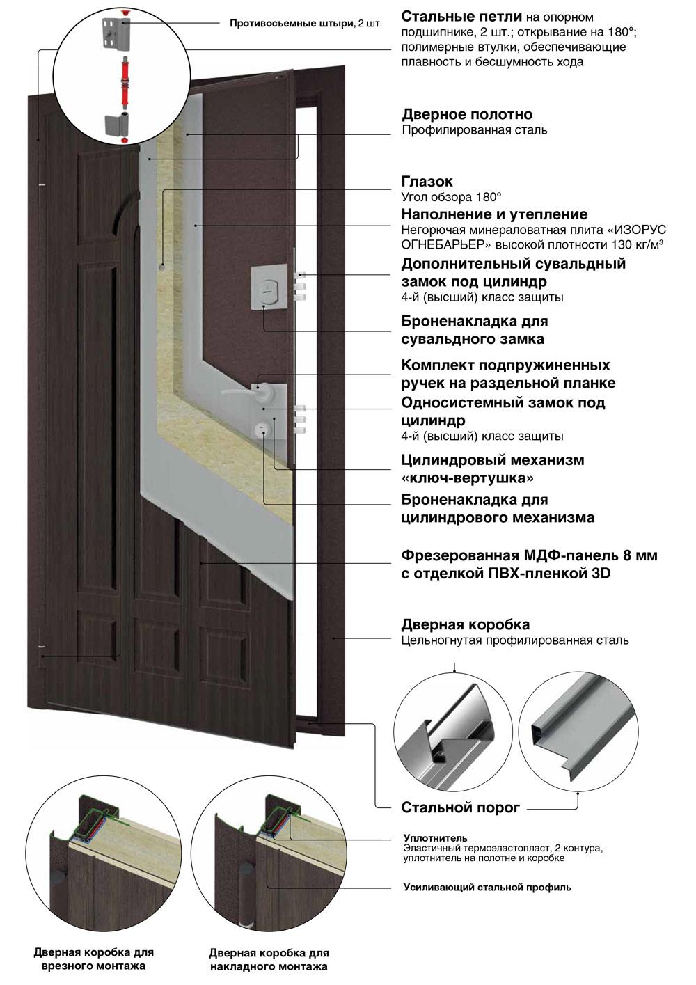 конструкция дверей премиум