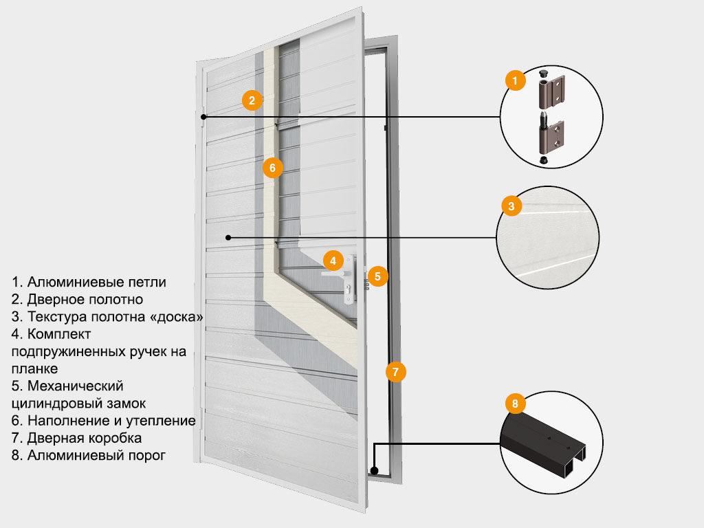 конструкция дверей DoorHan Ультра